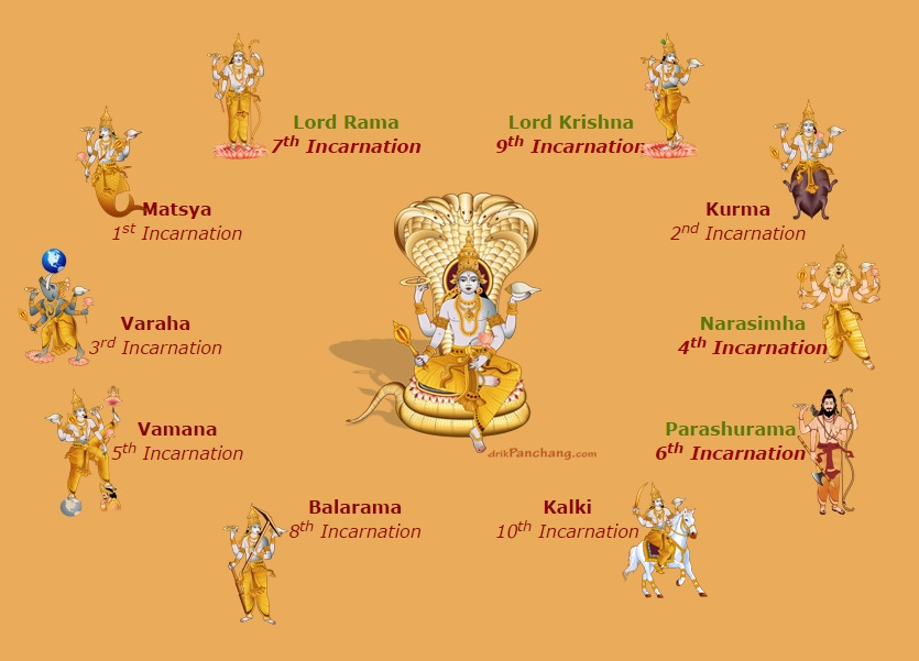 lord_vishnu_all_avatars_image